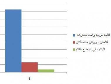 استطلاع على الفيسبوك: 83% يؤيدون قائمة عربية مشتركة