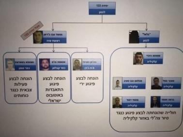 الشاباك:اعتقال خلايا إرهابية فلسطينية تابعة لحزب الله