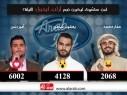 أمير دندن يكتسح ويحصد أكبر نسبة تصويت في استطلاع موقع العرب حول نهائي اراب ايدول