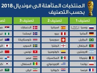 تصنيف المنتخبات المتأهلة إلى كاس العالم