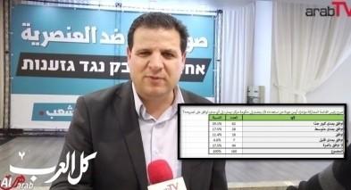 72% من الجمهور العربي يؤيد تصريحات عودة الاخيرة