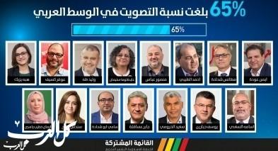 عيّنات انتخابات الكنيست الـ23- القائمة المشتركة 14-15
