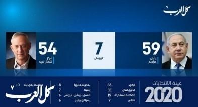 فرز 97% من أصوات الناخبين: المشتركة 15 مقعدًا