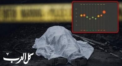 تقرير: أكثر من نصف ضحايا العنف حتى جيل 30