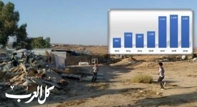 كارثة: 2241 عملية هدم في 2019