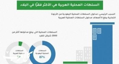 سيكوي: السلطات المحلية العربية تتلقى نسبة أقل