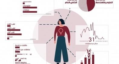 77.5% من النساء في مجالات العلوم والهندسة واصلن العمل خلال فترة الحجر المنزلي
